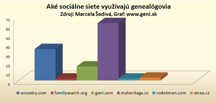Aké sociálne siete využívajú genealógovia