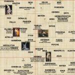 Rodostrom antických bohov a hrdinov