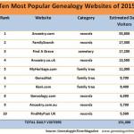 10 najpopulárnejších genealogických stránok